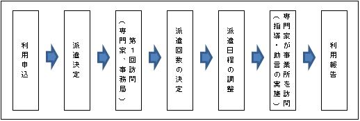 申込フロー図
